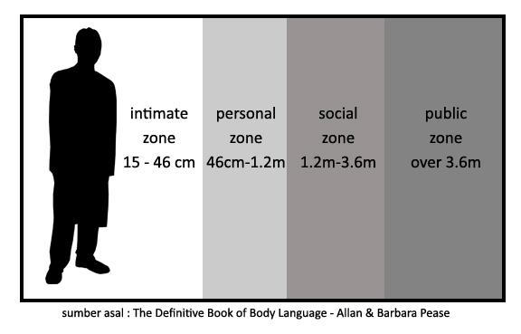 Personal Zone Distances