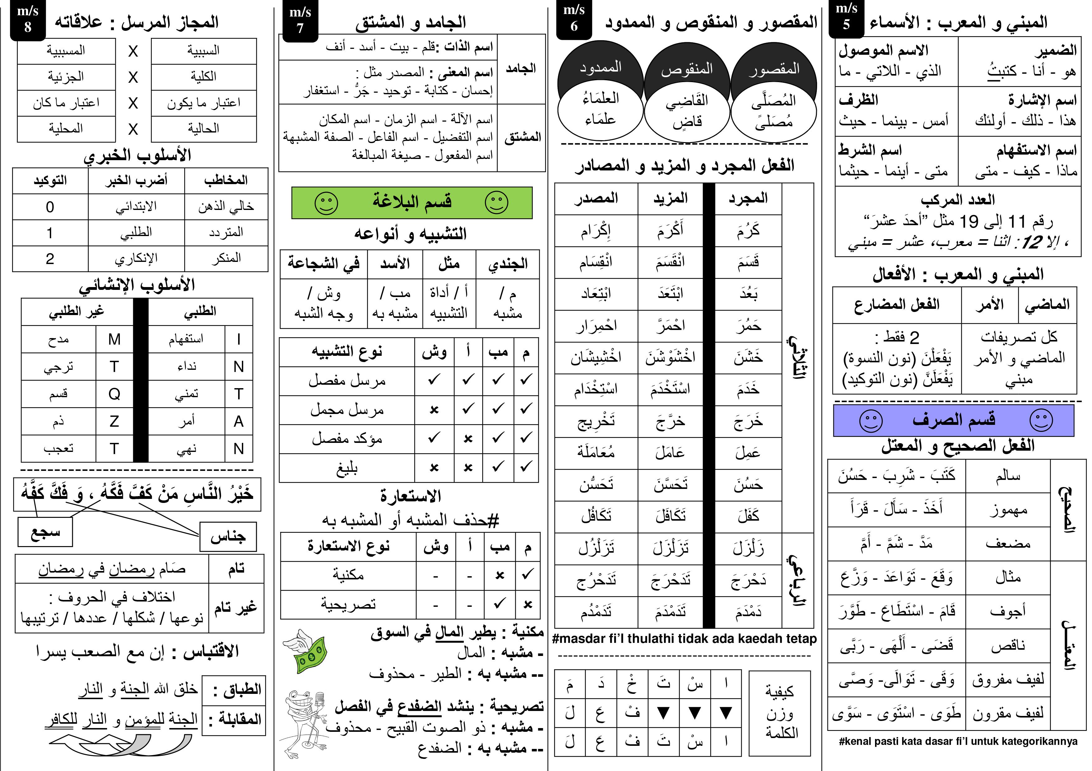 Qawaid bahasa arab pdf to word