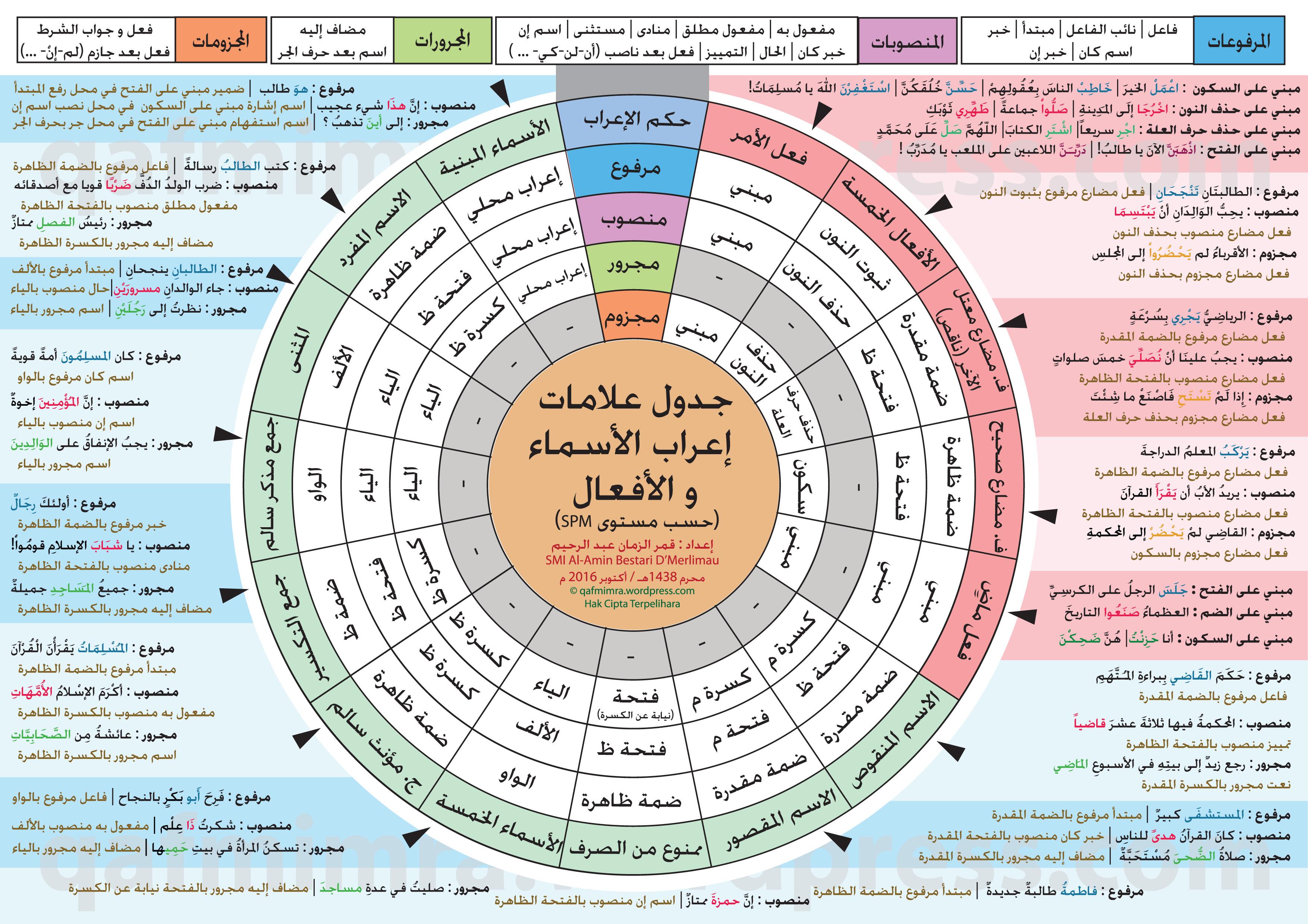 Jadual I Rab Spm Istimewa Berwarna Laman Blog Qafmimra