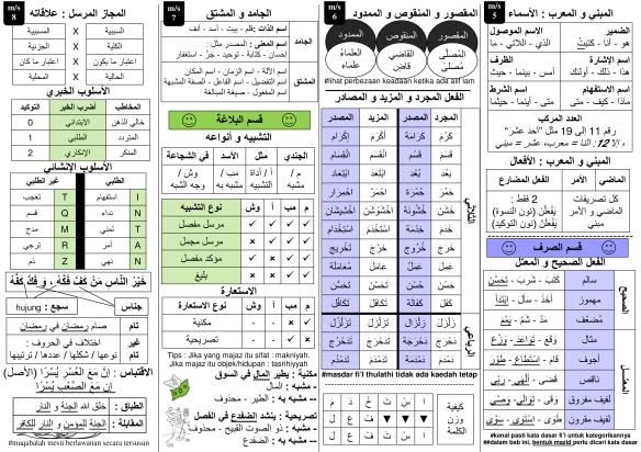 Nota Kilat 2 0 Bahasa Arab Spm 2018 Laman Blog Qafmimra