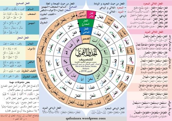 Nota Kilat Bahasa Arab Spm Docx